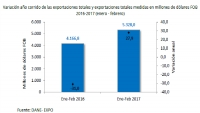 Antioquia's Exports Rise 14.7% in 2017, Colombia Up 16%: DANE