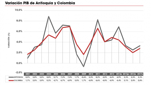 Antioquia Gross Domestic Product (PIB) Exceeds Colombia's PIB