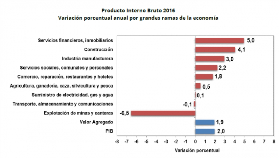 Colombia GDP Growth by Sectors