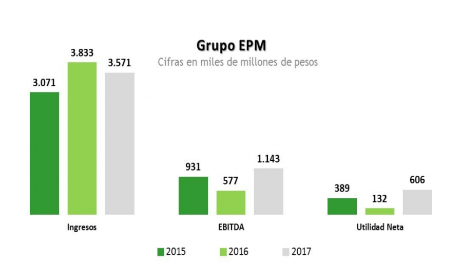 EPM Revenues, EBITDA, Net Income: 2017 (grey) vs. 2016 (light green) vs. 2015 (dark green)