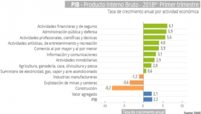 Colombia's 1Q 2018 GDP Improves Year-on-Year